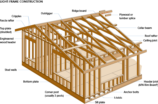 Glossary wood university for Home building terms