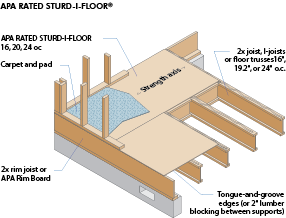 APA Rated Sturd-I-Floor®
