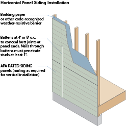Glossary wood university for Horizontal wood siding panels