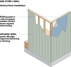 APA Sturd-I-Wall® Vertical Panel Installation