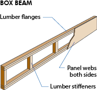 What Is A Box Beam Mycoffeepot Org