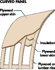 Glossary Wood University