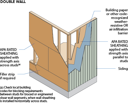 Etw wall non combustible steel frame wall construction Structural fiberboard sheathing
