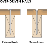 Over-Driven Nails
